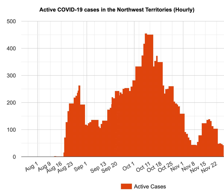 COVID-19 Coronavirus Statistics in the Northwest Territories, Yukon and Nunavut